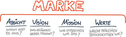 Markenkern definieren, Branding, 2wie20, Osnabrück