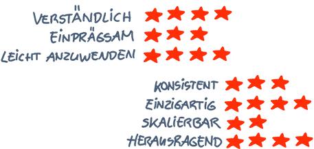 Werte definieren, Branding, 2wie20, Osnabrück